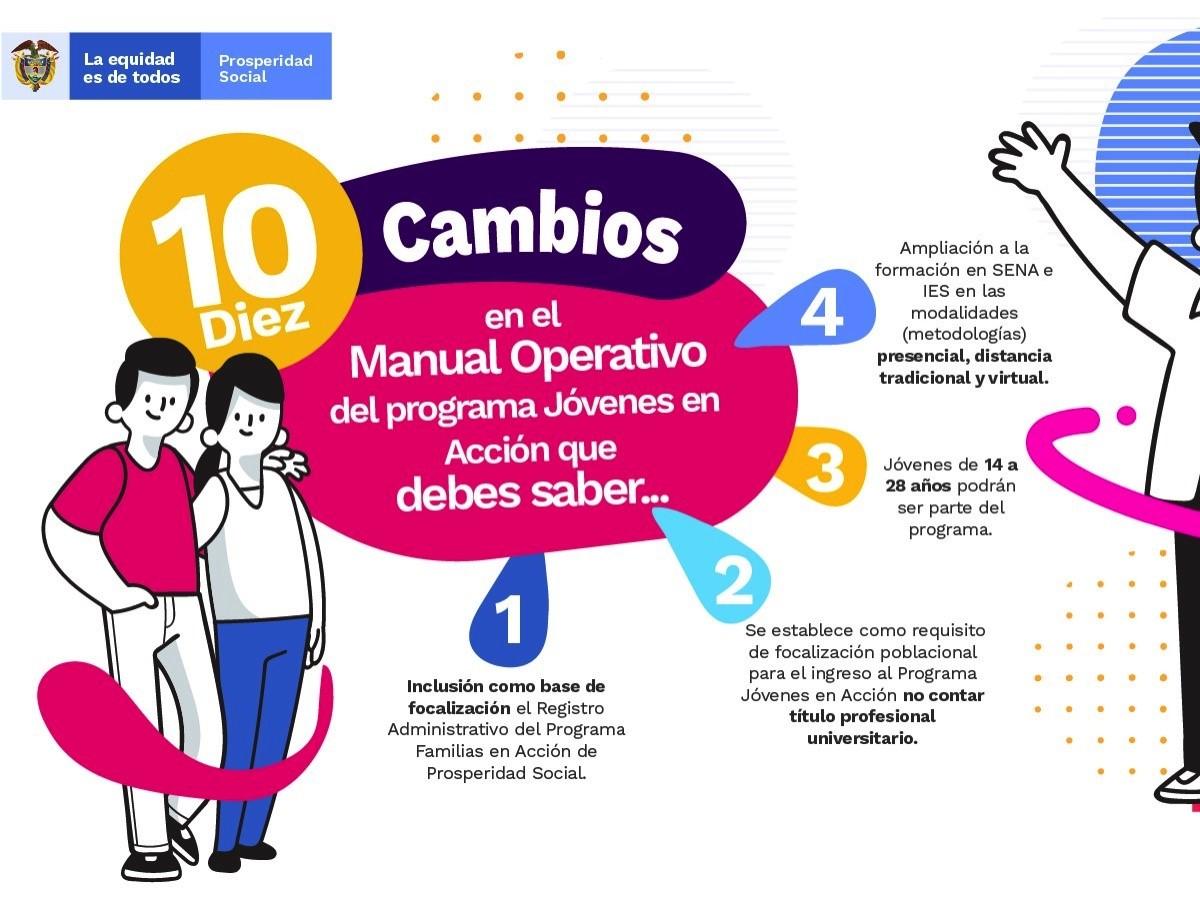 Nuevos cambios en el Manual Operativo del Programa Jóvenes en Acción